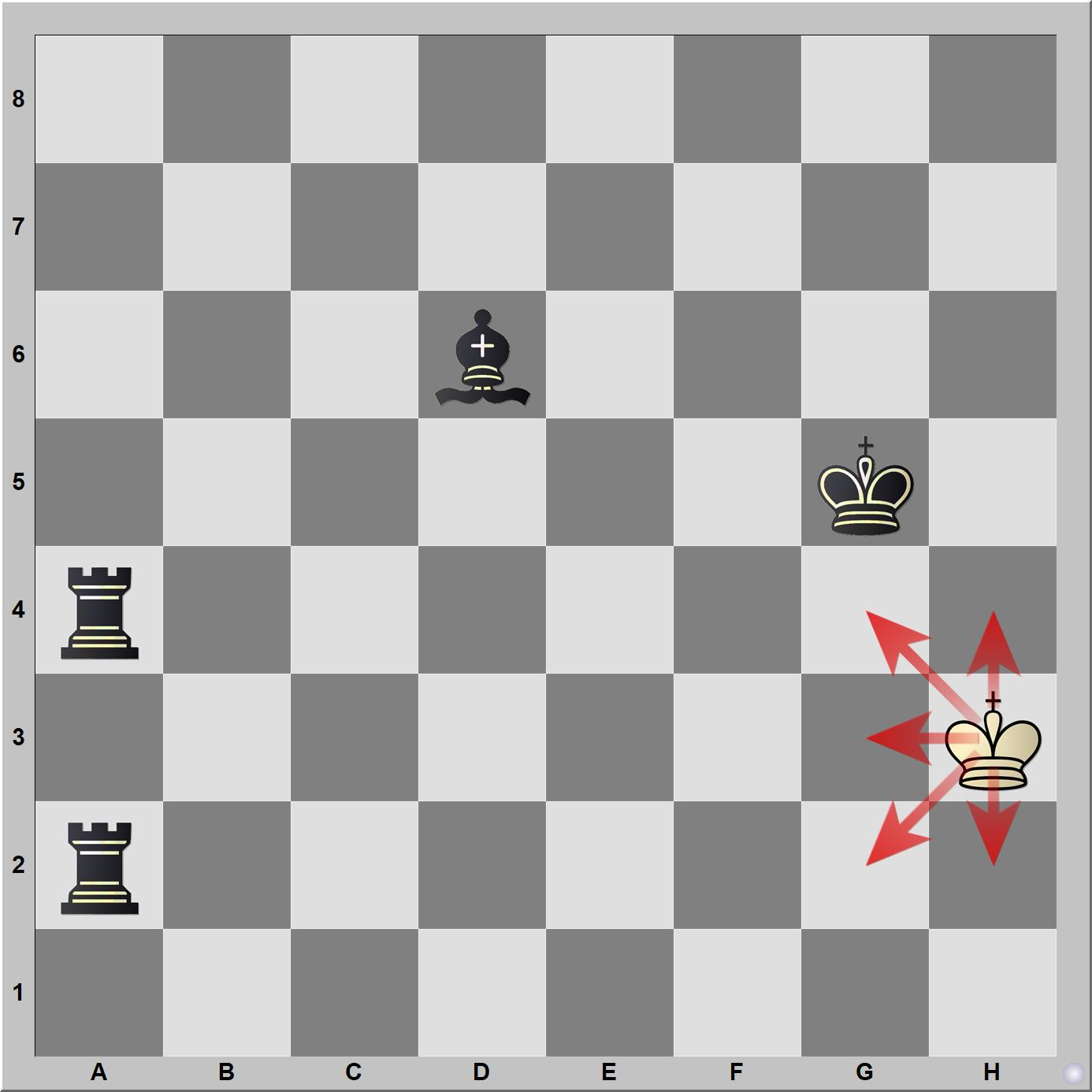 When the king cannot move, the game ends in a stalemate or draw.