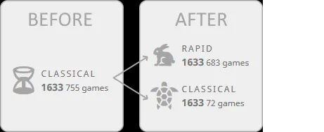Game#46 - Classical chess - the best way to improve